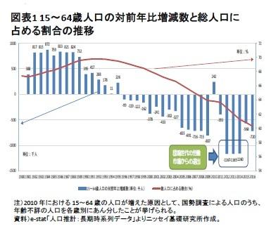 図表1 15~64歳人口の対前年比増減数と総人口に占める割合の推移
