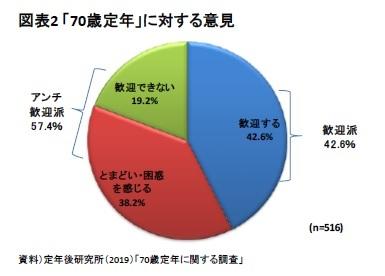 図表2 「70歳定年」に対する意見