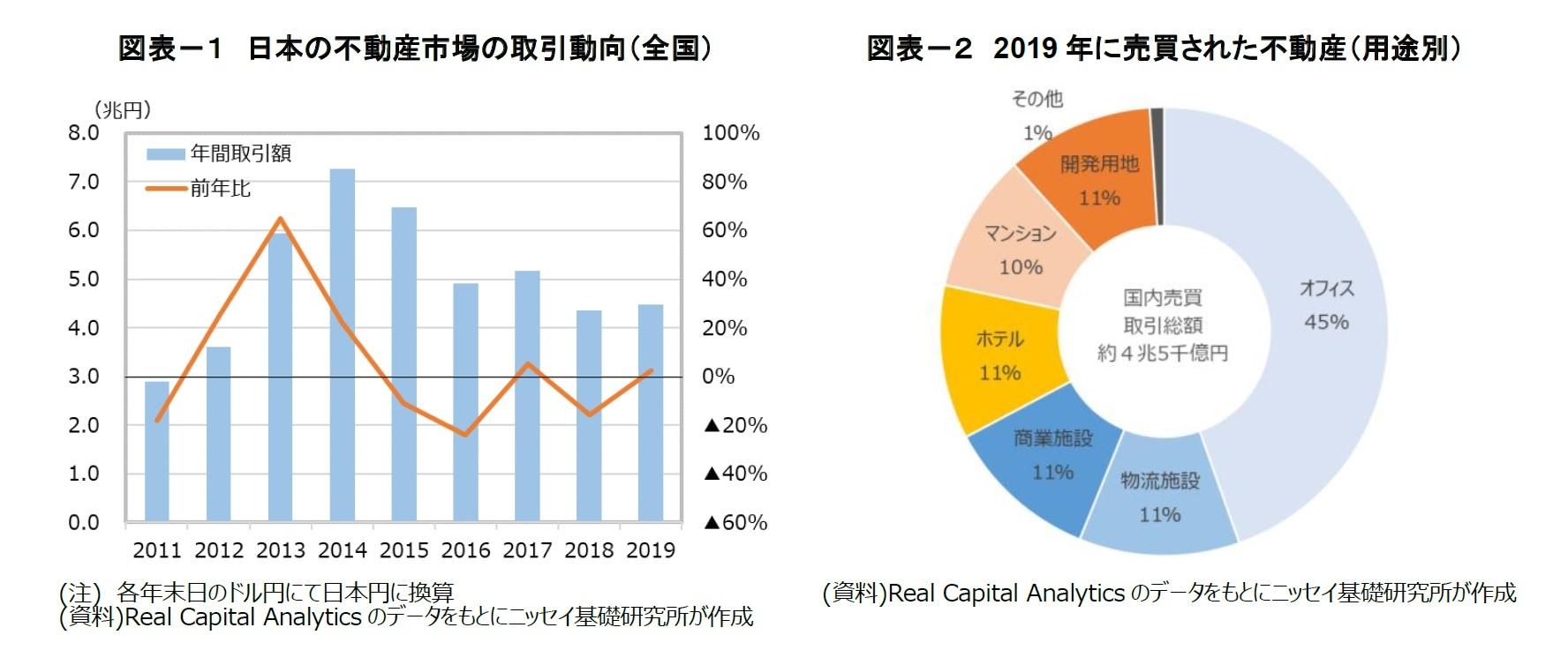 図表-1 日本の不動産市場の取引動向(全国)/図表-2 2019年に売買された不動産(用途別)
