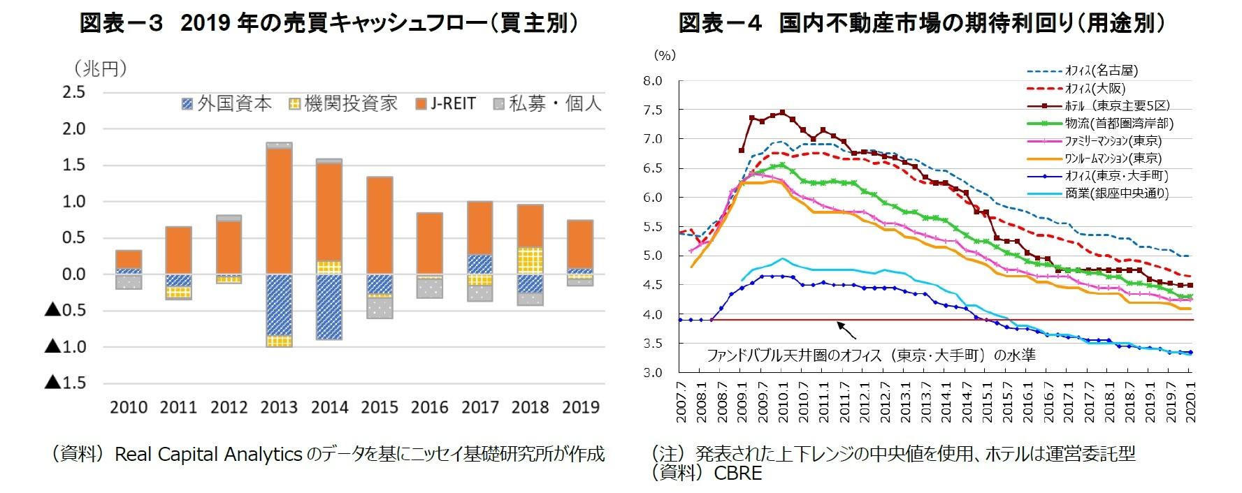 図表-3 2019年の売買キャッシュフロー(買主別)/図表-4 国内不動産市場の期待利回り(用途別)