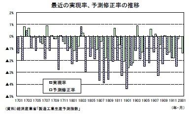 最近の実現率、予測修正率の推移