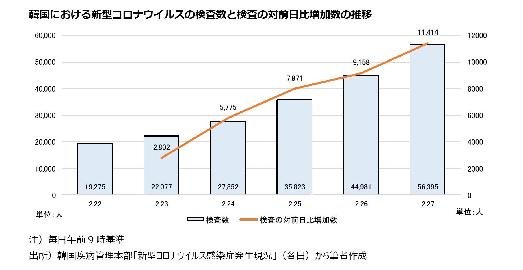 韓国における新型コロナウイルスの検査数と検査の対前日比増加数の推移