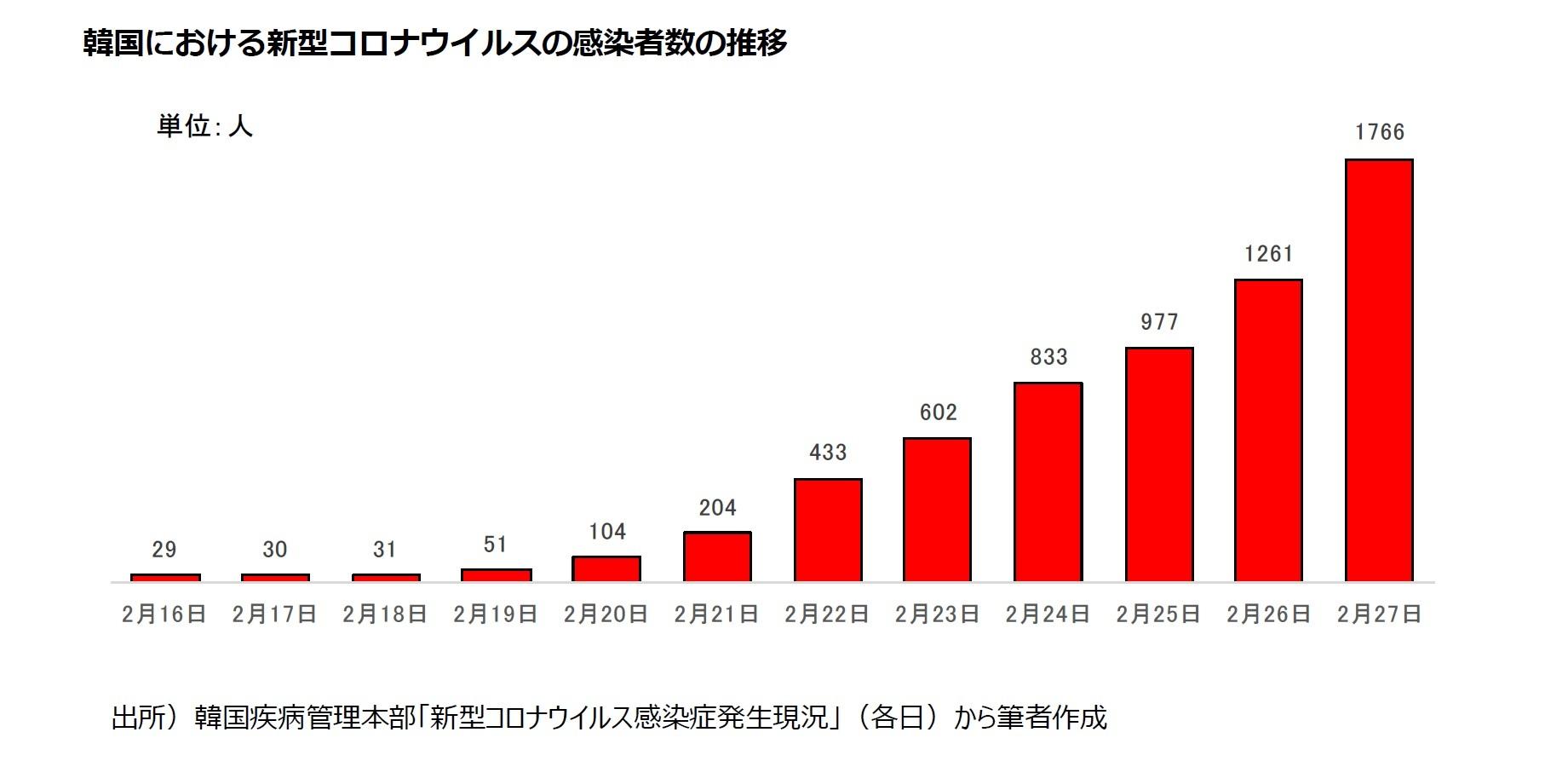 韓国における新型コロナウイルスの感染者数の推移