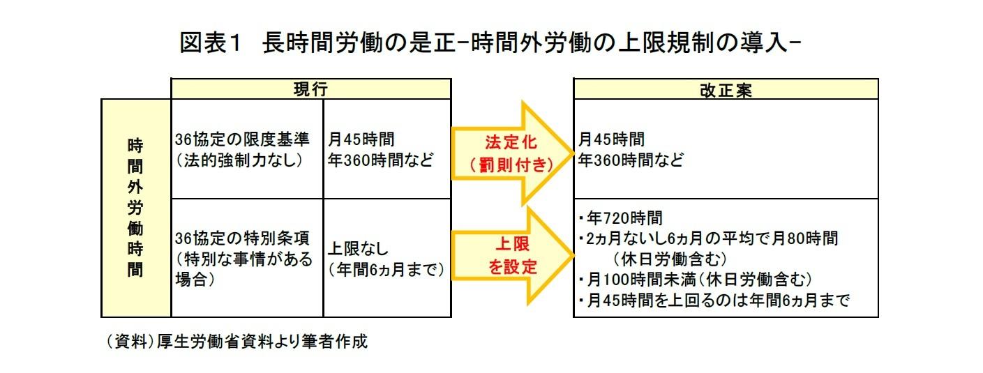 図表1 長時間労働の是正-時間外労働の上限規制の導入-