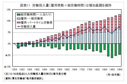 図表11 労働投入量(雇用者数×総労働時間)は増加基調を維持