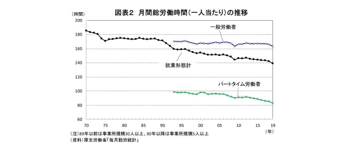 図表2 月間総労働時間(一人当たり)の推移