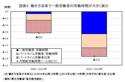 図表4 働き方改革で一般労働者の労働時間が大きく減少