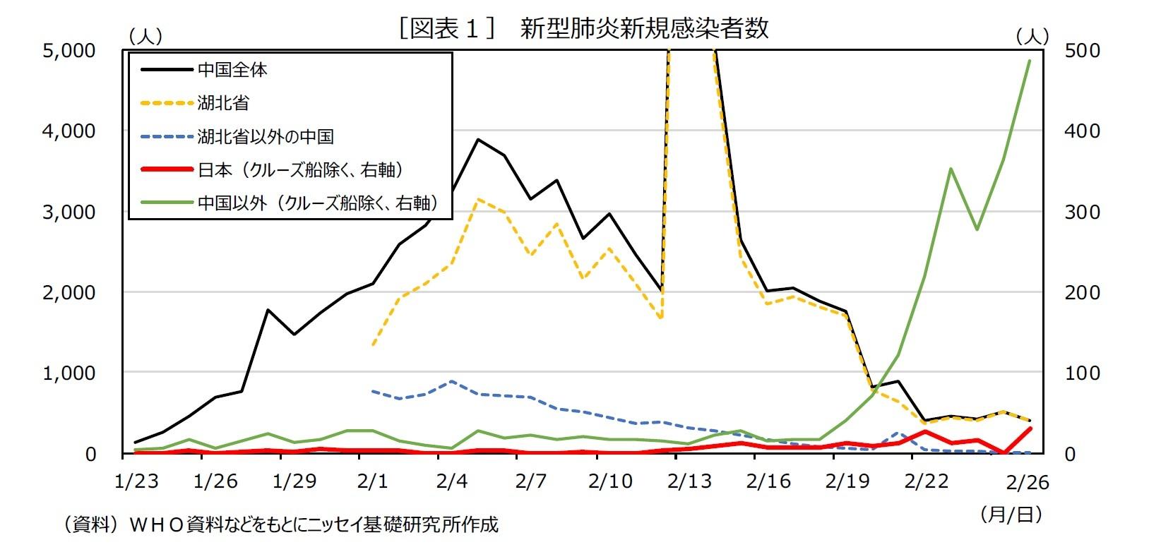 [図表1] 新型肺炎新規感染者数