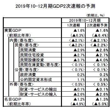 2019年10-12月期GDP2次速報の予測