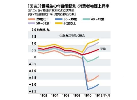 世帯主の年齢階級別・消費者物価上昇率