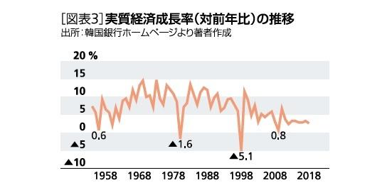 実質経済成長率