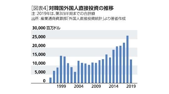 外国人直接投資の推移
