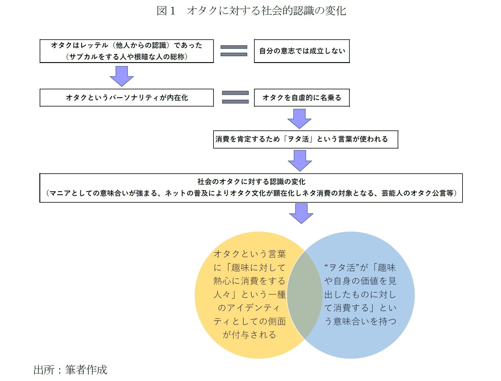 図1 オタクに対する社会的認識の変化
