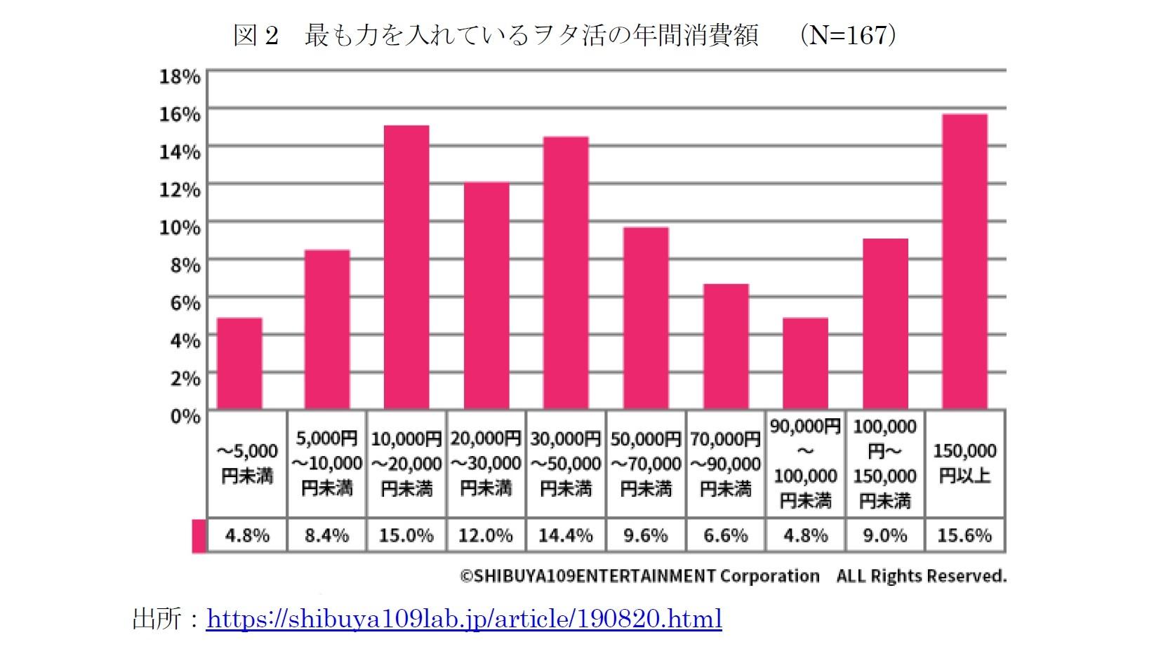 図2 最も力を入れているヲタ活の年間消費額