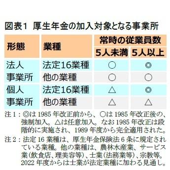 図表1 厚生年金の加入対象となる事業所