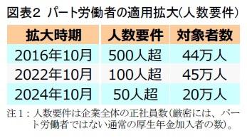 図表2 パート労働者の適用拡大(人数要件)