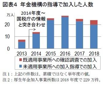 図表4 年金機構の指導で加入した人数