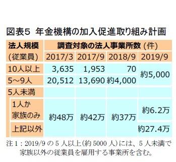 図表5 年金機構の加入促進取り組み計画
