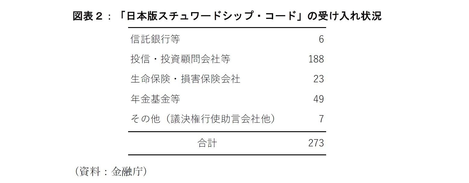 図表2:「日本版スチュワードシップ・コード」の受け入れ状況