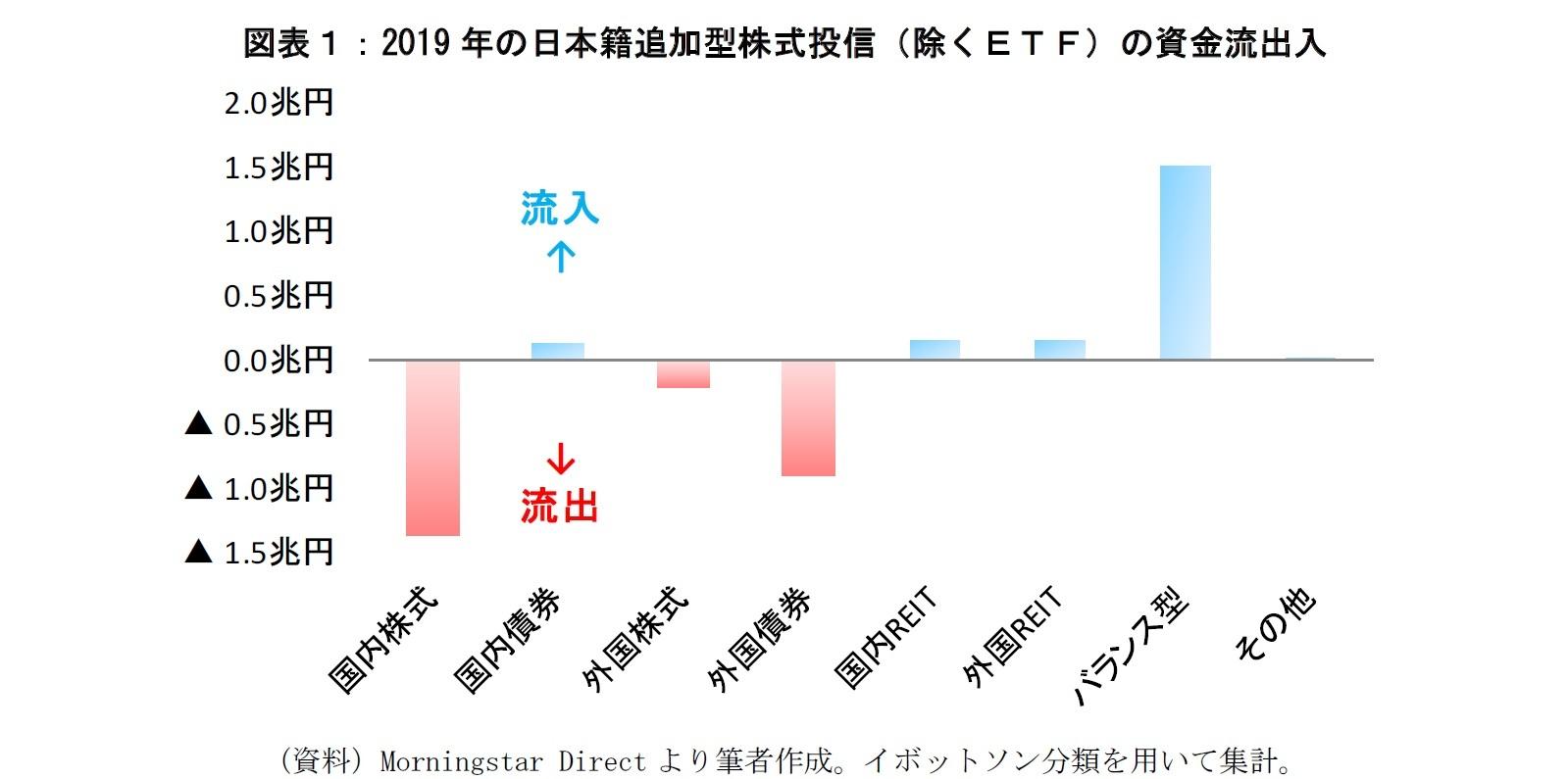 図表1:2019年の日本籍追加型株式投信の資金流出入