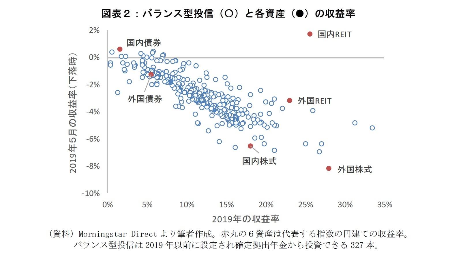図表2:バランス型投信と各資産の収益率