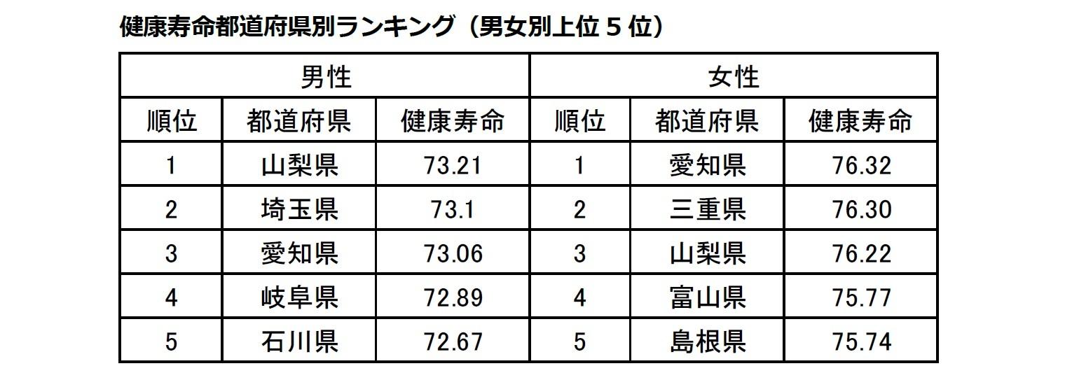 健康寿命都道府県別ランキング(男女別上位5位)