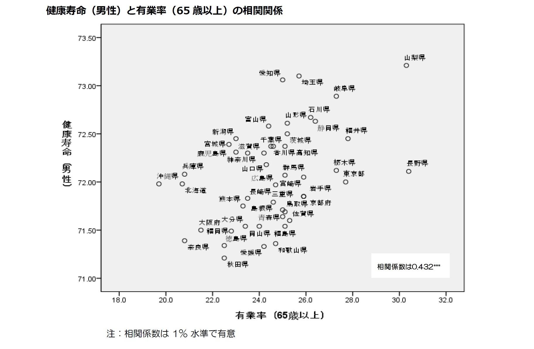 健康寿命(男性)と有業率(65歳以上)の相関関係