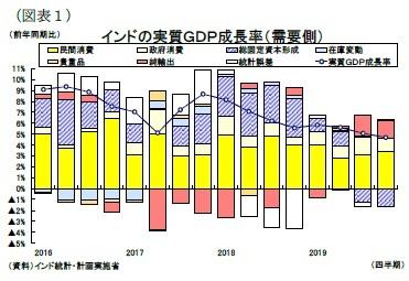 (図表1)インドの実質GDP成長率(需要側)