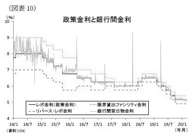 (図表10)政策金利と銀行間金利