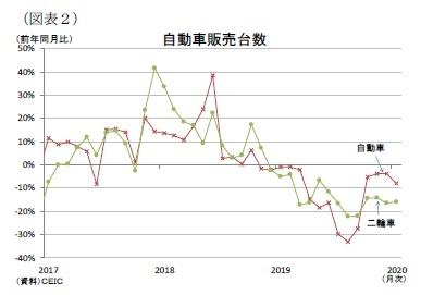 (図表2)自動車販売台数