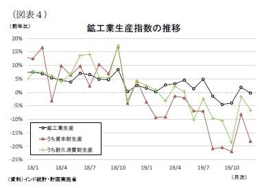 (図表4)鉱工業生産指数の推移