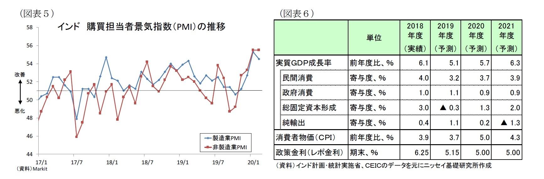 (図表5)インド購買担当者景気指数(PMI)の推移/(図表6)経済予測表