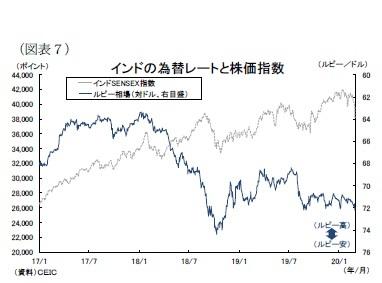 (図表7)インドの為替レートと株価指数