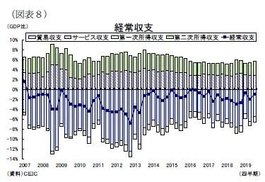 (図表8)経常収支