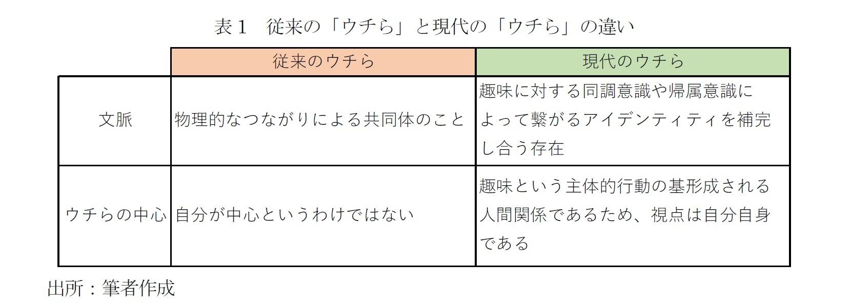 表1 従来の「ウチら」と現代の「ウチら」の違い