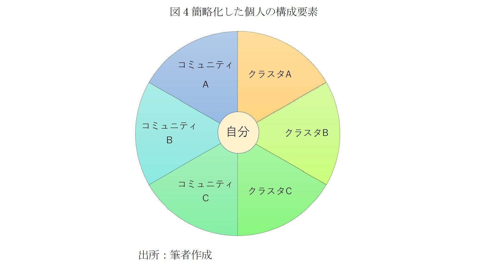 図4簡略化した個人の構成要素