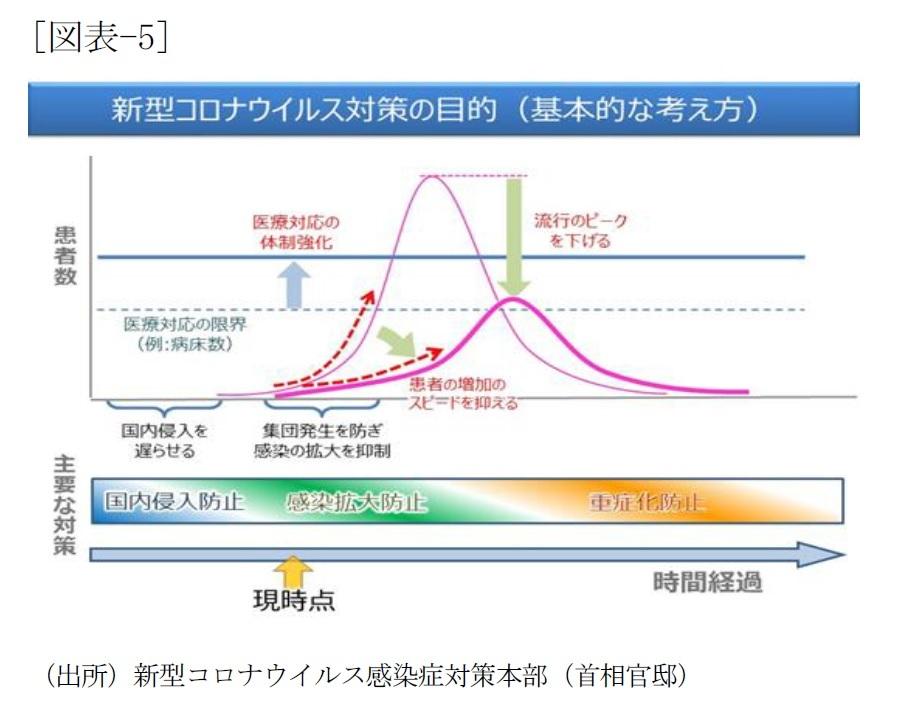 コロナ ウイルス ピーク 日本