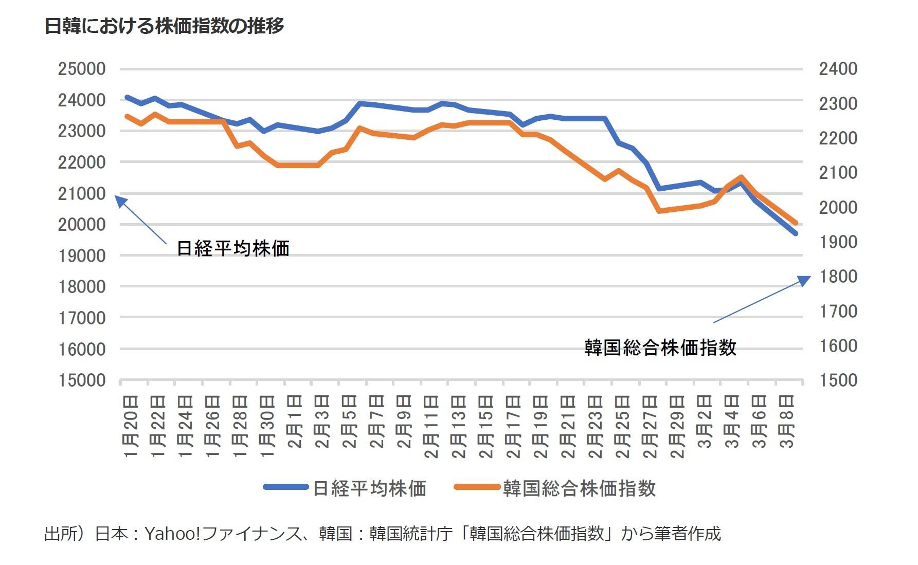 韓国 株価 指数