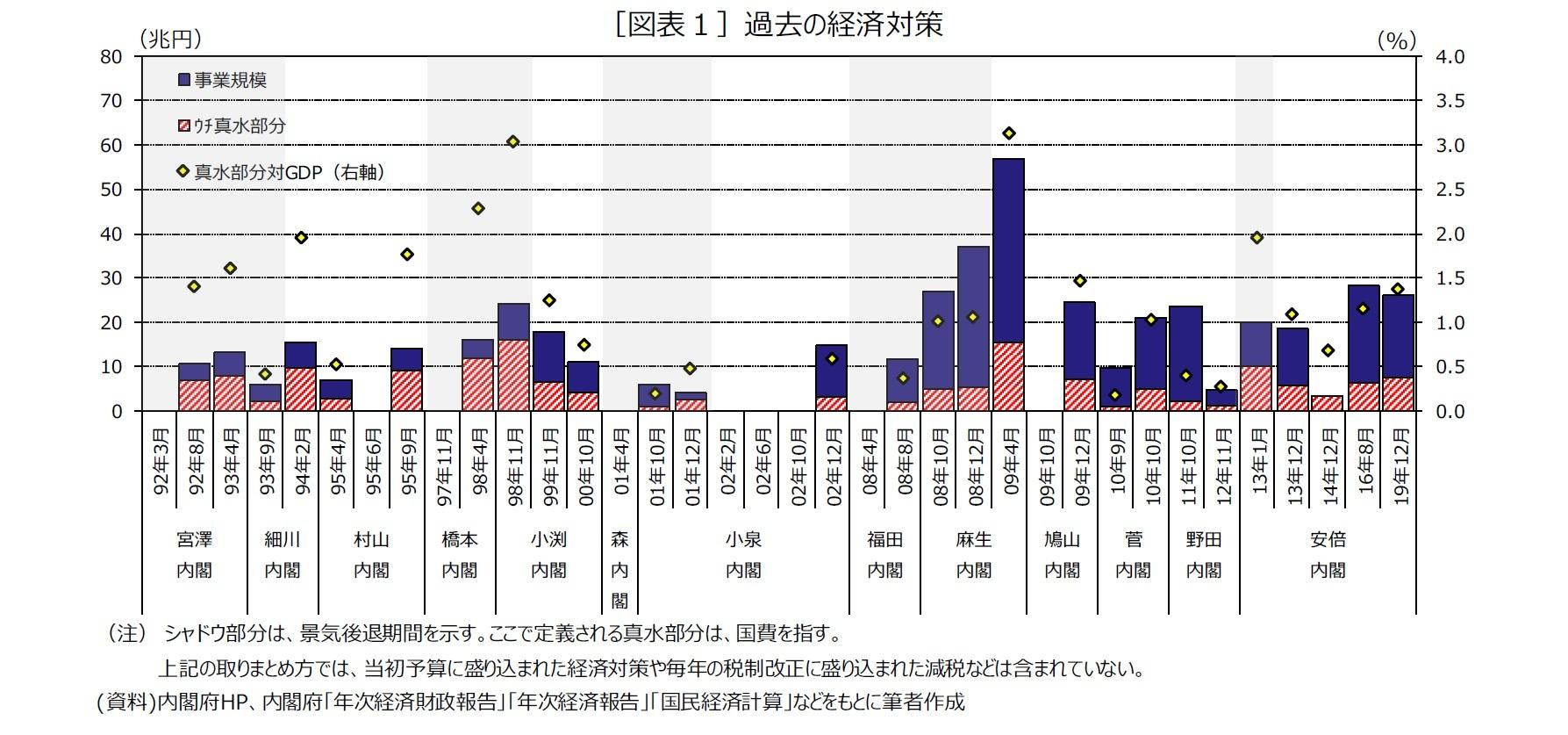 [図表1]過去の経済対策