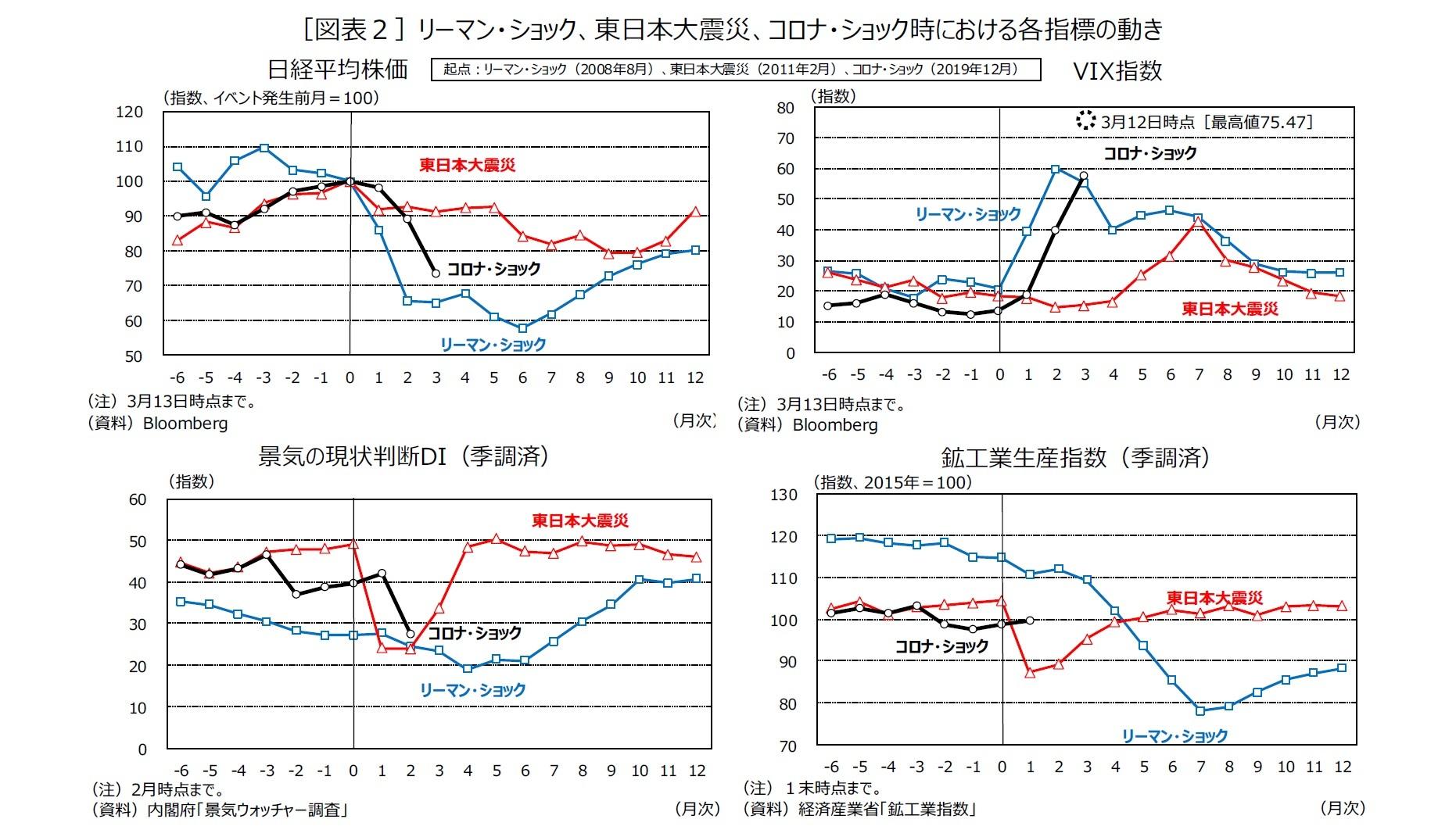 [図表2]リーマン・ショック、東日本大震災、コロナ・ショック時における各指標の動き
