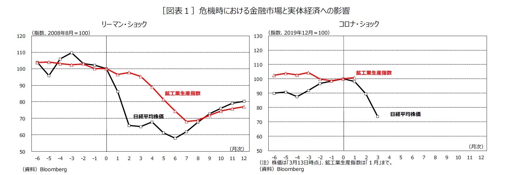 [図表1]危機時における金融市場と実体経済への影響