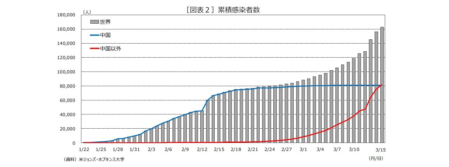 [図表2]累積感染者数