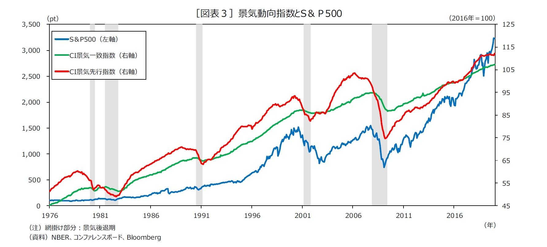 [図表3]景気動向指数とS&P500