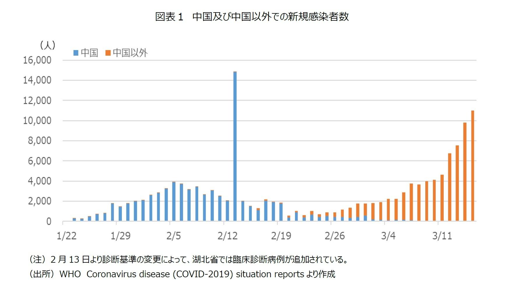 図表1 中国及び中国以外での新規感染者数