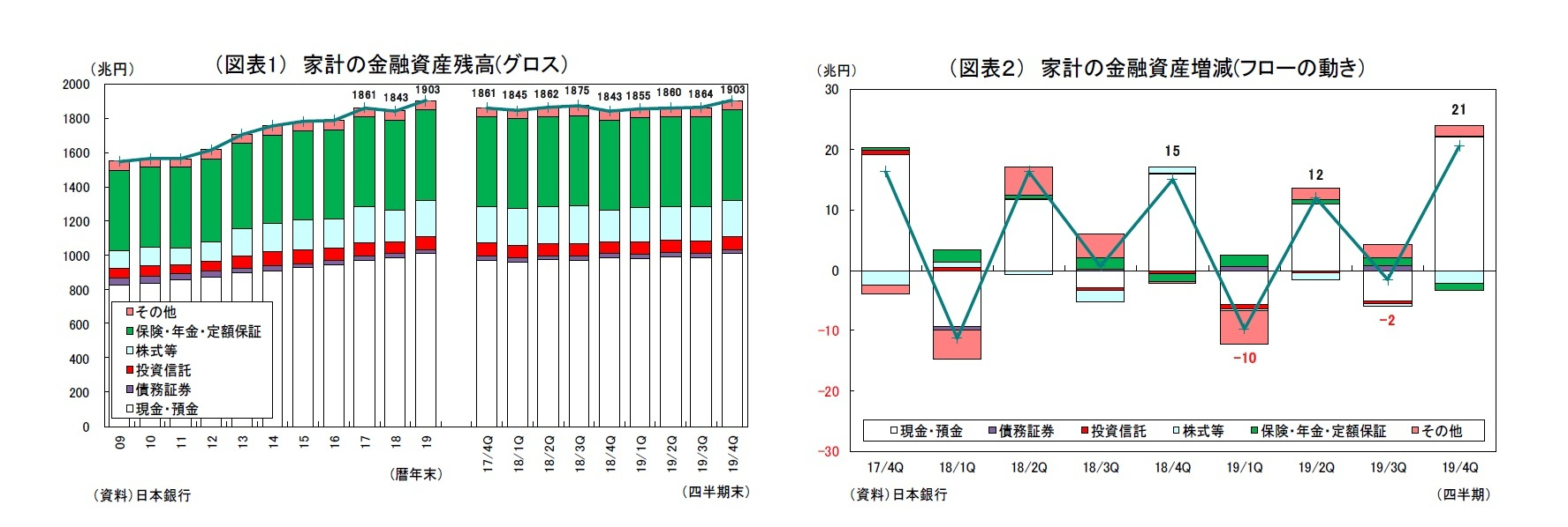 (図表1) 家計の金融資産残高(グロス)/(図表2) 家計の金融資産増減(フローの動き)