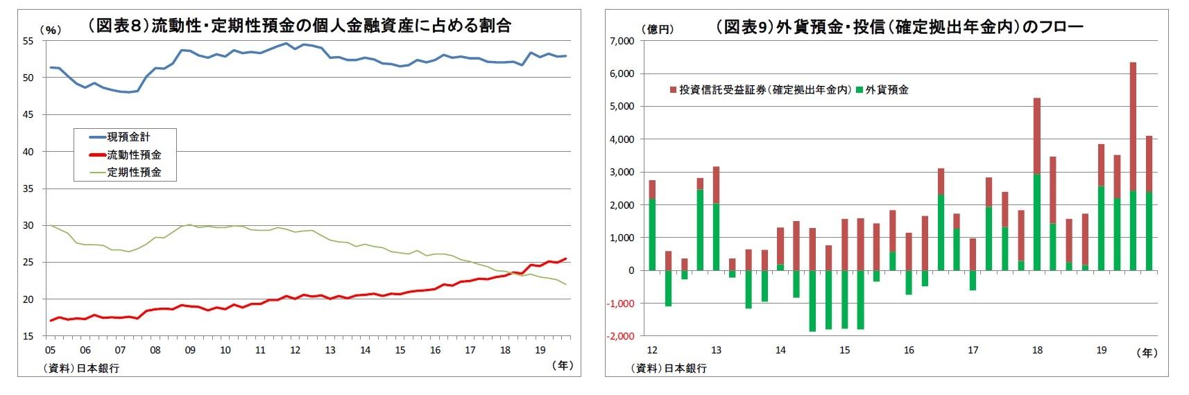 (図表8)流動性・定期性預金の個人金融資産に占める割合/(図表9)外貨預金・投信(確定拠出年金内)のフロー