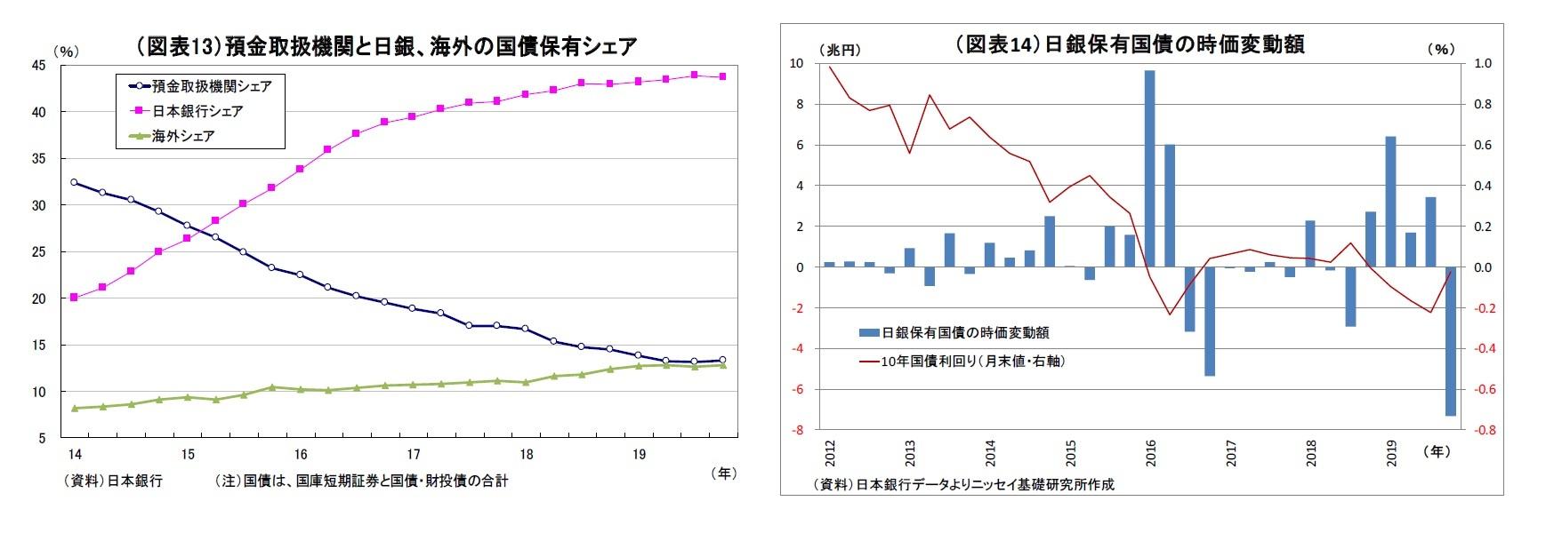 (図表13)預金取扱機関と日銀、海外の国債保有シェア/(図表14)日銀保有国債の時価変動額