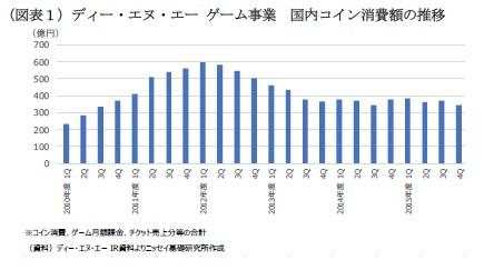 (図表1)ディー・エヌ・エー ゲーム事業 国内コイン消費額の推移