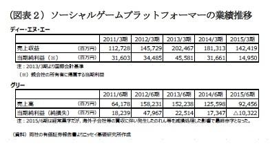 (図表2)ソーシャルゲームプラットフォーマーの業績推移