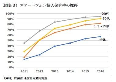 (図表3)スマートフォン個人保有率の推移